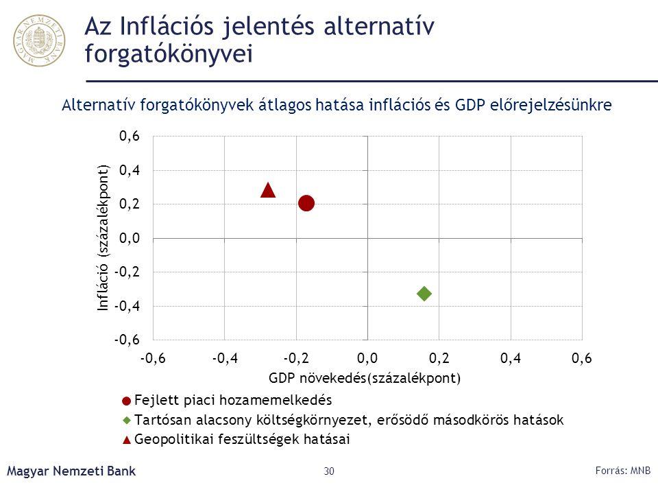 Az Inflációs jelentés alternatív forgatókönyvei Magyar Nemzeti Bank 30 Forrás: MNB Alternatív forgatókönyvek átlagos hatása inflációs és GDP előrejelz