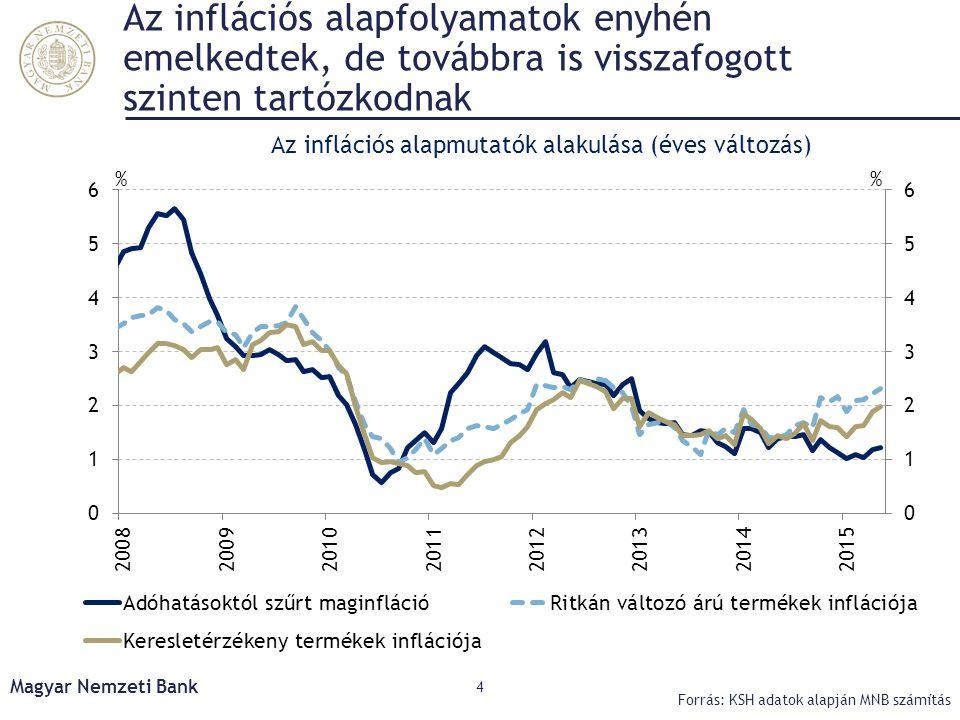 Az inflációs alapfolyamatok enyhén emelkedtek, de továbbra is visszafogott szinten tartózkodnak Magyar Nemzeti Bank 4 Forrás: KSH adatok alapján MNB s