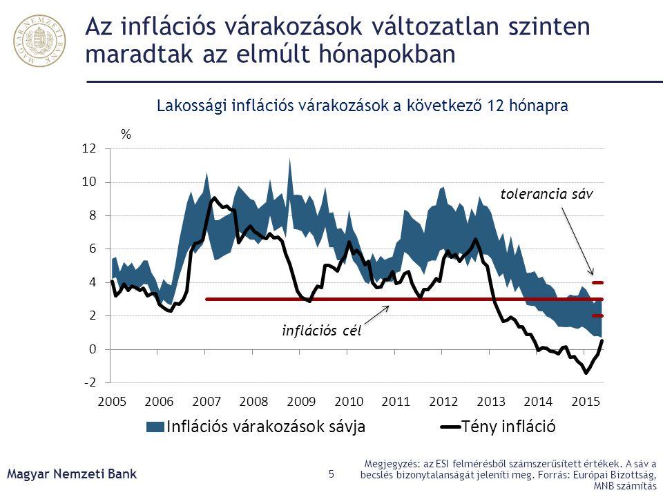 Az inflációs várakozások változatlan szinten maradtak az elmúlt hónapokban Magyar Nemzeti Bank 5 Megjegyzés: az ESI felmérésből számszerűsített értéke