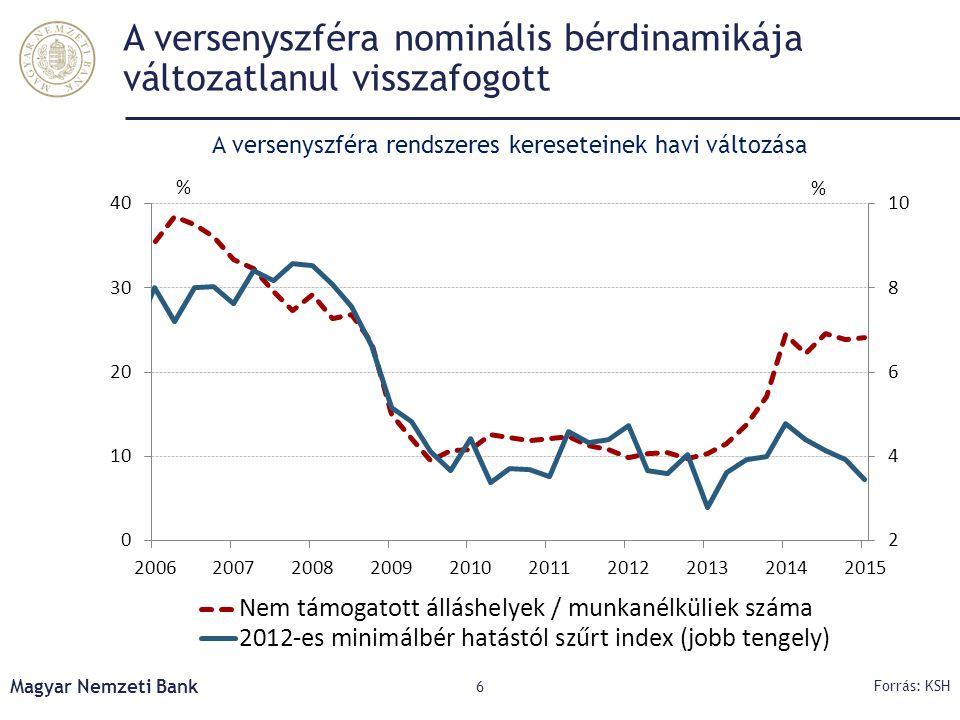 A versenyszféra nominális bérdinamikája változatlanul visszafogott Magyar Nemzeti Bank 6 Forrás: KSH A versenyszféra rendszeres kereseteinek havi vált