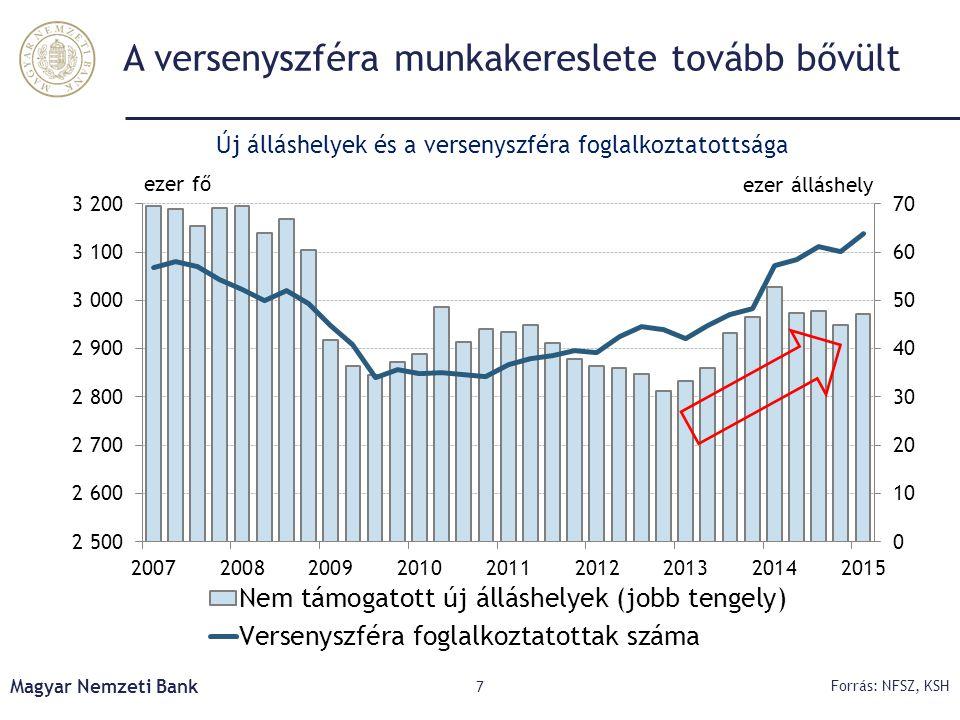 Előrejelzésünk összefoglaló táblája Magyar Nemzeti Bank 28 Megjegyzés: éves változás (%) 201420152016 TényMárciusAktuálisMárciusAktuális Indirekt adóhatásoktól szűrt maginfláció 1,4 1,32,52,4 Infláció-0,20,00,32,62,4 Háztartások fogyasztási kiadása1,73,2 2,73,0 Bruttó állóeszköz-felhalmozás11,75,22,2-1,2-2,1 Export8,77,38,07,67,9 Import10,07,47,66,87,0 GDP3,63,23,32,5 Versenyszféra bruttó átlagkereset4,33,5 4,6 Versenyszféra foglalkoztatottság4,61,01,71,1