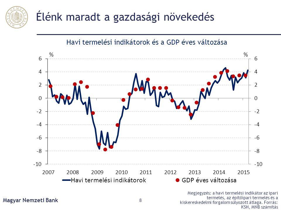 Élénk maradt a gazdasági növekedés Magyar Nemzeti Bank 8 Megjegyzés: a havi termelési indikátor az ipari termelés, az építőipari termelés és a kiskere