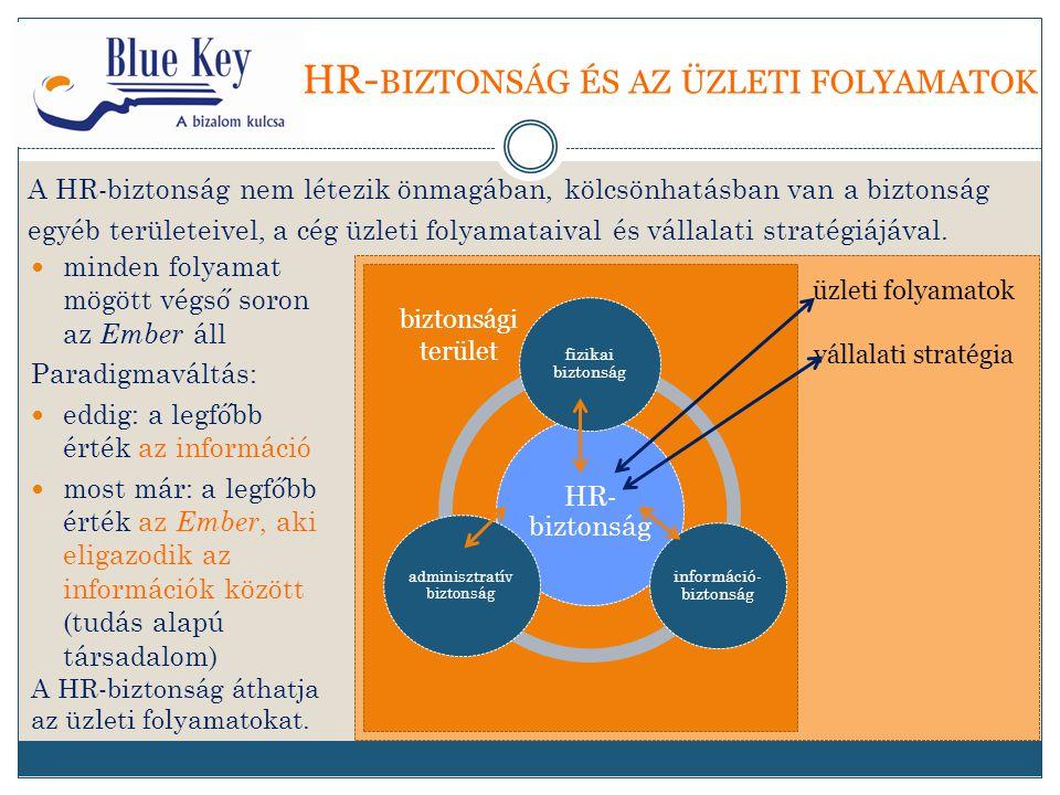 HR- BIZTONSÁG ÉS AZ ÜZLETI FOLYAMATOK A HR-biztonság nem létezik önmagában, kölcsönhatásban van a biztonság egyéb területeivel, a cég üzleti folyamataival és vállalati stratégiájával.