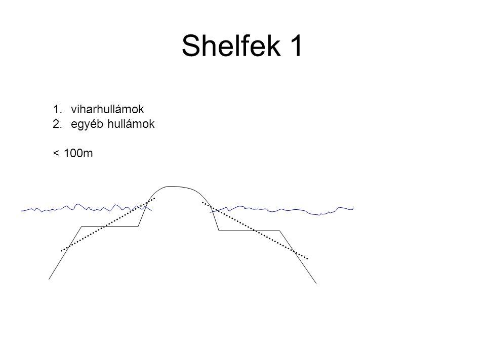 Shelfek 1 1.viharhullámok 2.egyéb hullámok < 100m