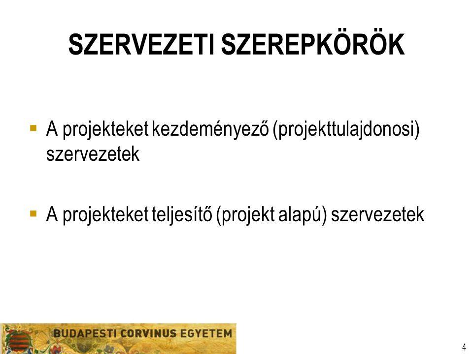 Szervezeti egység Előadó neve Egyetemi prezentációs sablon 4 SZERVEZETI SZEREPKÖRÖK  A projekteket kezdeményező (projekttulajdonosi) szervezetek  A