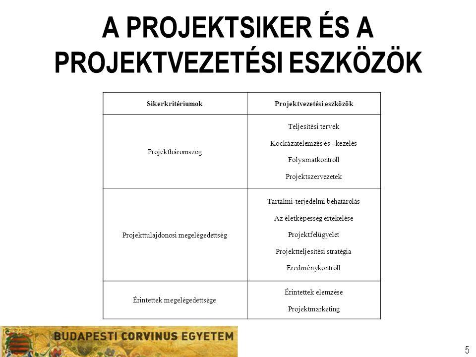 Szervezeti egység Előadó neve Egyetemi prezentációs sablon 5 A PROJEKTSIKER ÉS A PROJEKTVEZETÉSI ESZKÖZÖK SikerkritériumokProjektvezetési eszközök Pro