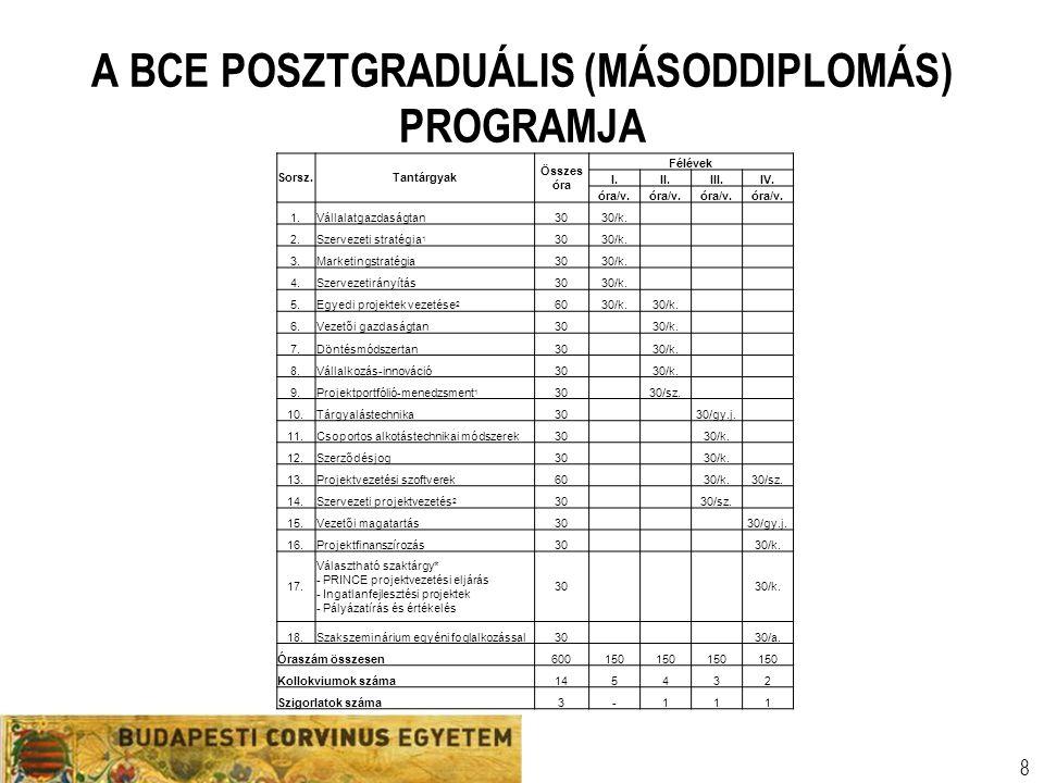 Szervezeti egység Előadó neve Egyetemi prezentációs sablon 8 A BCE POSZTGRADUÁLIS (MÁSODDIPLOMÁS) PROGRAMJA Sorsz.Tantárgyak Összes óra Félévek I.II.I