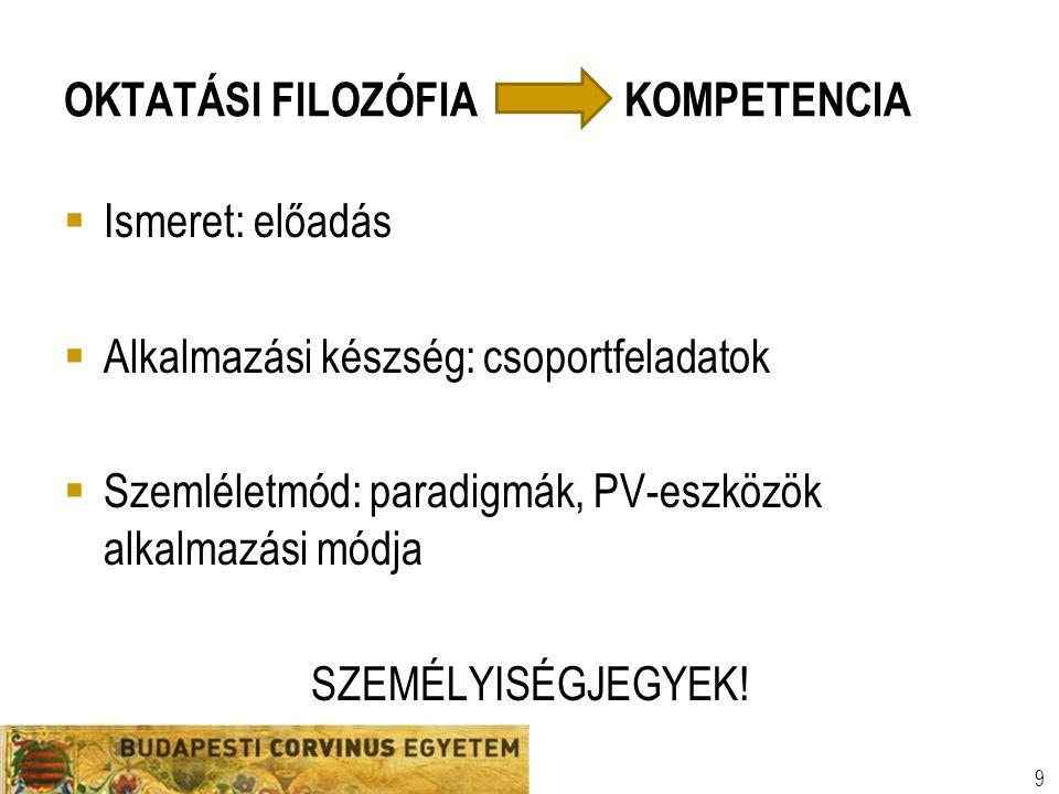 Szervezeti egység Előadó neve Egyetemi prezentációs sablon 9 OKTATÁSI FILOZÓFIA KOMPETENCIA  Ismeret: előadás  Alkalmazási készség: csoportfeladatok