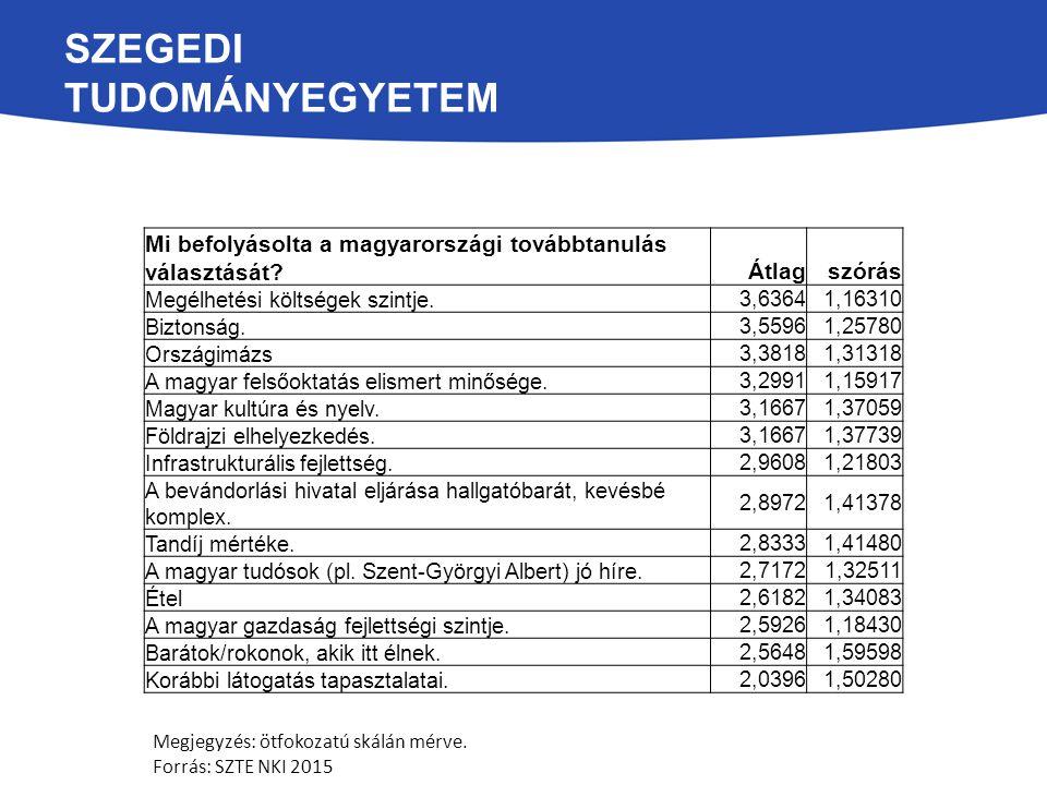 SZEGEDI TUDOMÁNYEGYETEM Mennyiben befolyásolták az alábbi tényezők a Szegedi Tudományegyetem választását?Átlagszórás Az egyetem akadémiai színvonala 3,67291,27956 Barátságos helyi közösség 3,55141,23038 Szeged mint város vonzereje 3,52831,25134 Az intézmény atmoszférája 3,52381,24109 Alacsony megélhetési költségek 3,44041,27969 Az intézmény megítélése, imázsa 3,43401,25750 Magas szintű biztonság 3,37141,31747 A választott képzési program magas színvonala 3,34621,30547 Az intézmény oktatási felszereltsége 3,32081,31328 Külföldi hallgatók száma 3,30771,33712 Egyetemi együttműködések 3,28161,33150 Az egyetem kutatási minősége 3,14561,35334 Az intézmény általános infrastrukturális ellátottsága 3,00001,28202 A korábbi tanulmányi eredmények elfogadása 2,97941,37674 A tanáraim/családom/barátaim stb.