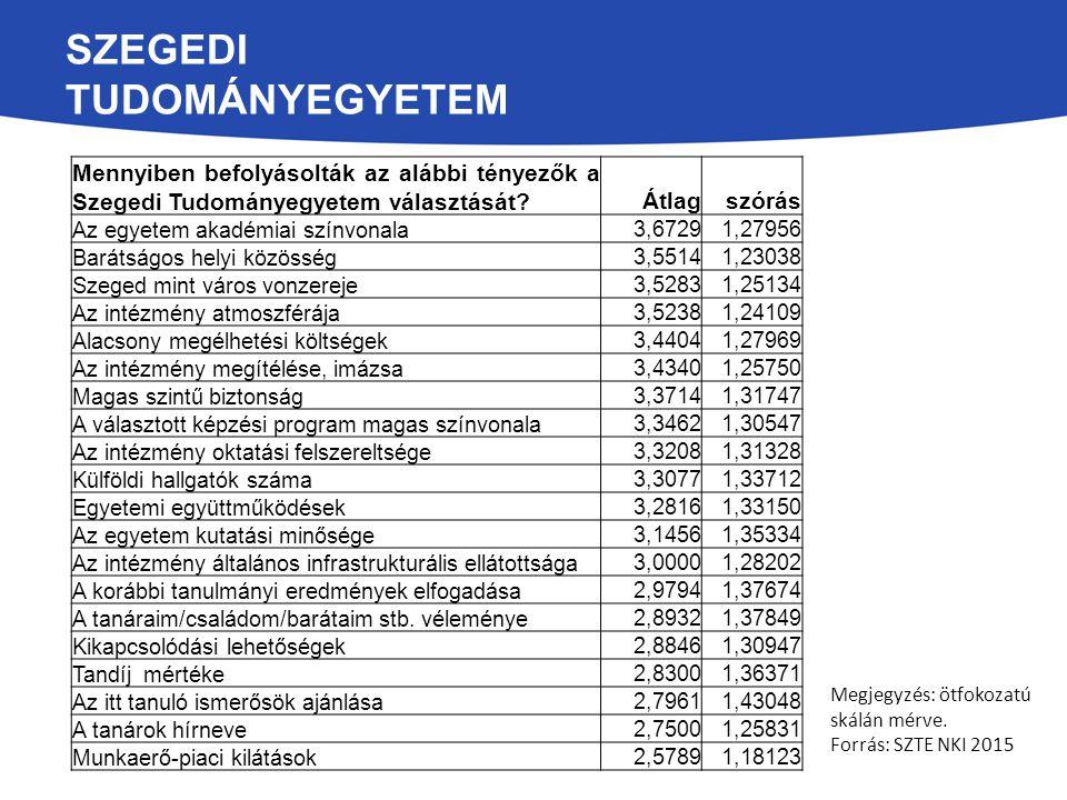 SZEGEDI TUDOMÁNYEGYETEM Mennyiben befolyásolták az alábbi tényezők a Szegedi Tudományegyetem választását?Átlagszórás Az egyetem akadémiai színvonala 3