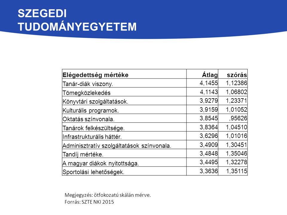 SZEGEDI TUDOMÁNYEGYETEM Megjegyzés: ötfokozatú skálán mérve. Forrás: SZTE NKI 2015 Elégedettség mértékeÁtlagszórás Tanár-diák viszony. 4,14551,12386 T