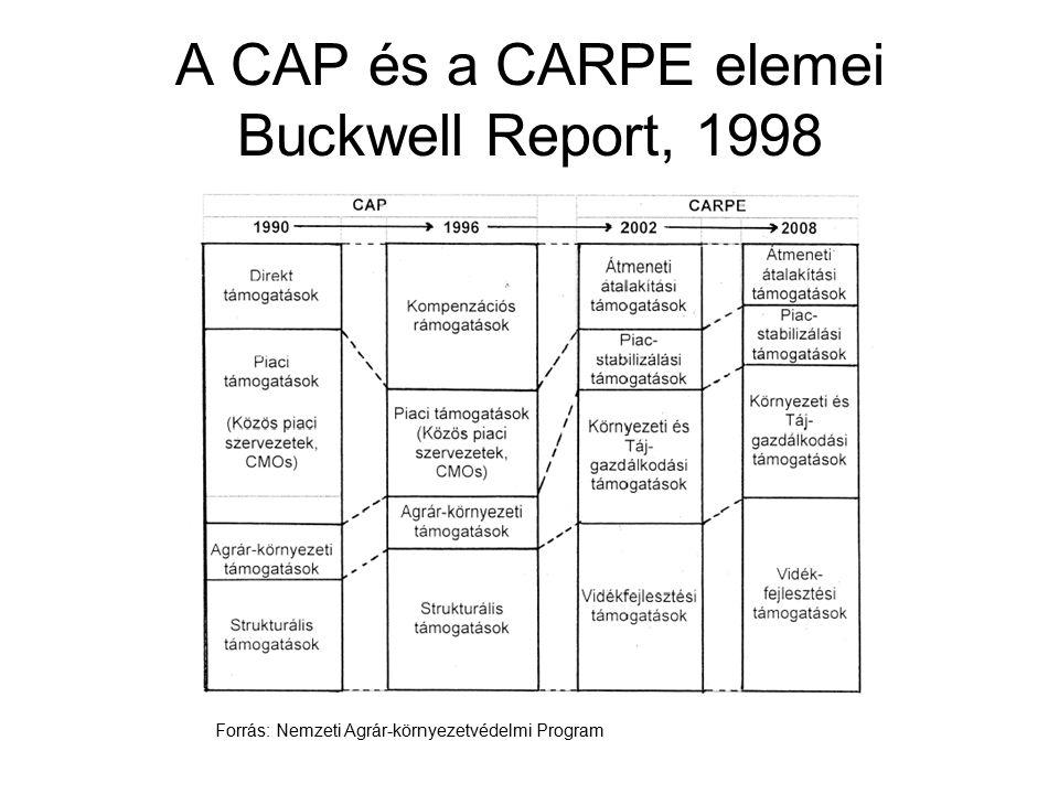 A CAP és a CARPE elemei Buckwell Report, 1998 Forrás: Nemzeti Agrár-környezetvédelmi Program