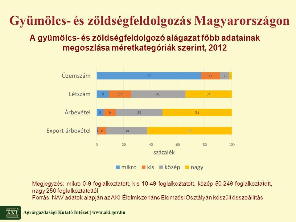 Gyümölcs- és zöldségfeldolgozás Magyarországon Megjegyzés: mikro 0-9 foglalkoztatott, kis 10-49 foglalkoztatott, közép 50-249 foglalkoztatott, nagy 250 foglalkoztatottól Forrás: NAV adatok alapján az AKI Élelmiszerlánc Elemzési Osztályán készült összeállítás A gyümölcs- és zöldségfeldolgozó alágazat főbb adatainak megoszlása méretkategóriák szerint, 2012