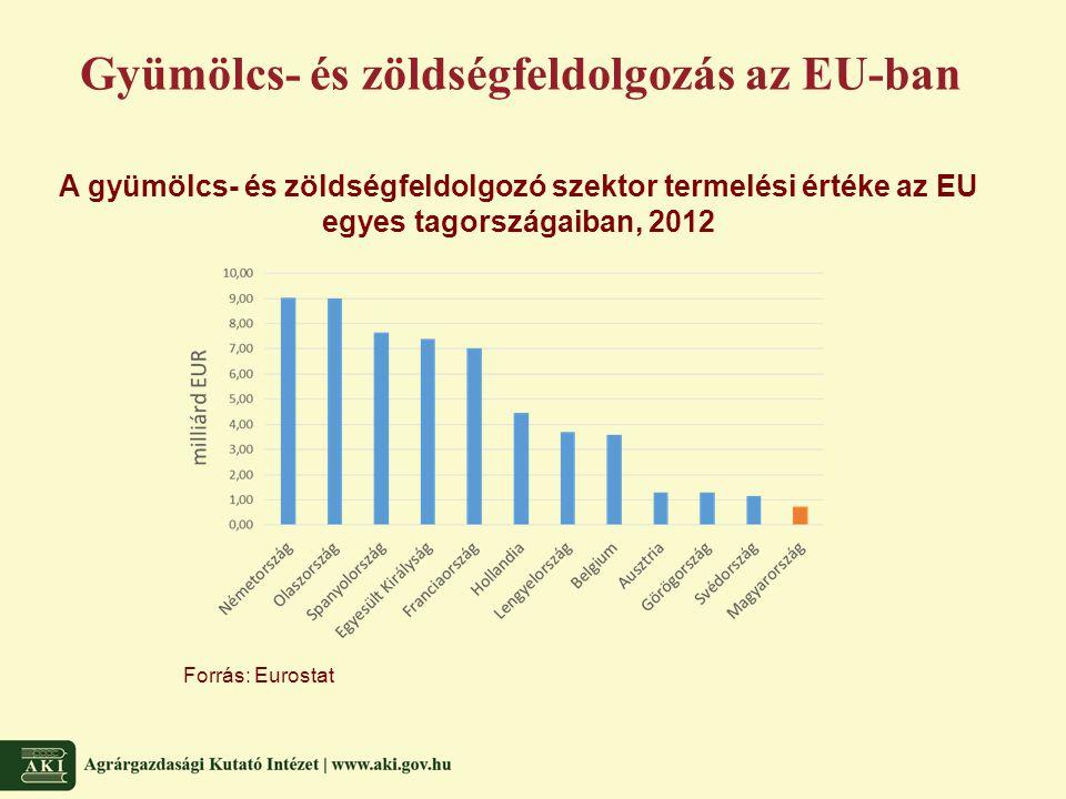 Gyümölcs- és zöldségfeldolgozás az EU-ban A gyümölcs- és zöldségfeldolgozó szektor termelési értéke az EU egyes tagországaiban, 2012 Forrás: Eurostat