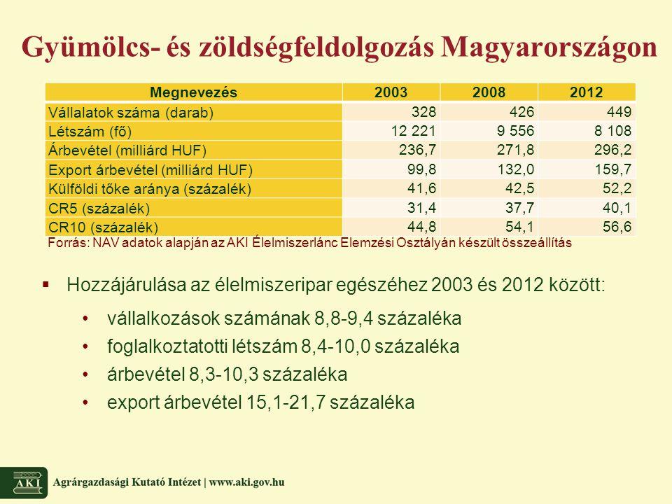 Gyümölcs- és zöldségfeldolgozás Magyarországon Megnevezés200320082012 Vállalatok száma (darab) 328426449 Létszám (fő) 12 2219 5568 108 Árbevétel (milliárd HUF) 236,7271,8296,2 Export árbevétel (milliárd HUF) 99,8132,0159,7 Külföldi tőke aránya (százalék) 41,642,552,2 CR5 (százalék) 31,437,740,1 CR10 (százalék) 44,854,156,6 Forrás: NAV adatok alapján az AKI Élelmiszerlánc Elemzési Osztályán készült összeállítás  Hozzájárulása az élelmiszeripar egészéhez 2003 és 2012 között: vállalkozások számának 8,8-9,4 százaléka foglalkoztatotti létszám 8,4-10,0 százaléka árbevétel 8,3-10,3 százaléka export árbevétel 15,1-21,7 százaléka
