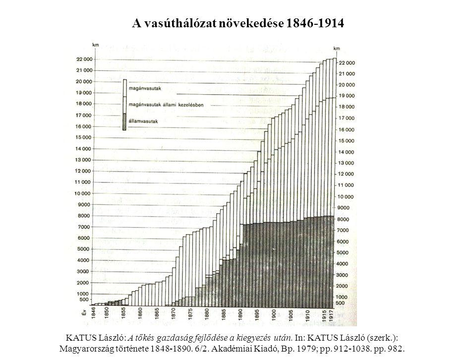 KATUS László: A tőkés gazdaság fejlődése a kiegyezés után. In: KATUS László (szerk.): Magyarország története 1848-1890. 6/2. Akadémiai Kiadó, Bp. 1979