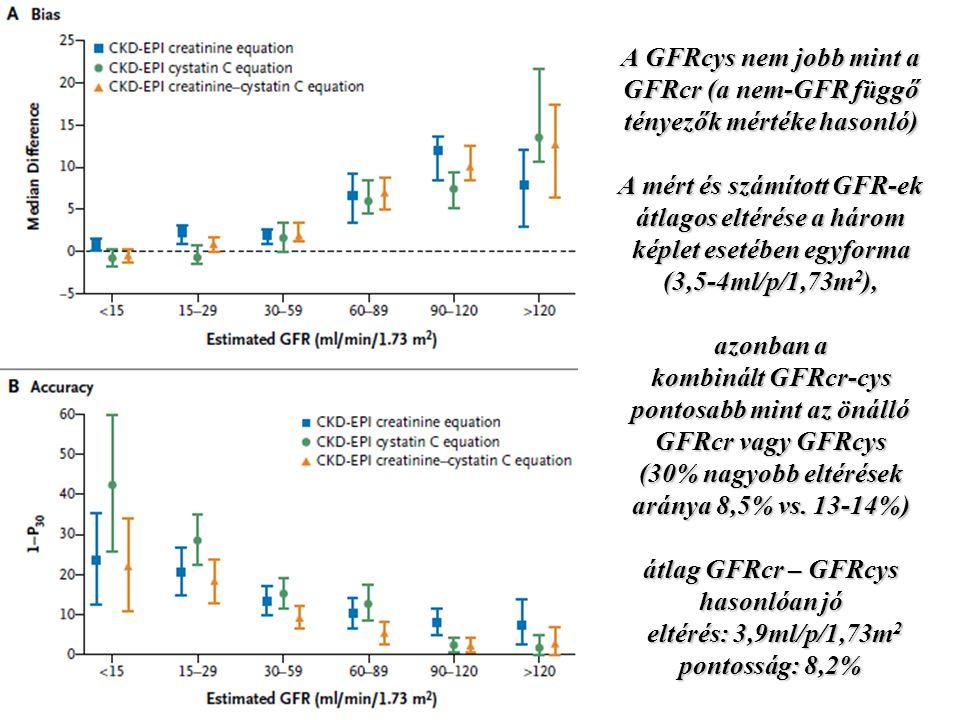 A GFRcys nem jobb mint a GFRcr (a nem-GFR függő tényezők mértéke hasonló) A mért és számított GFR-ek átlagos eltérése a három képlet esetében egyforma