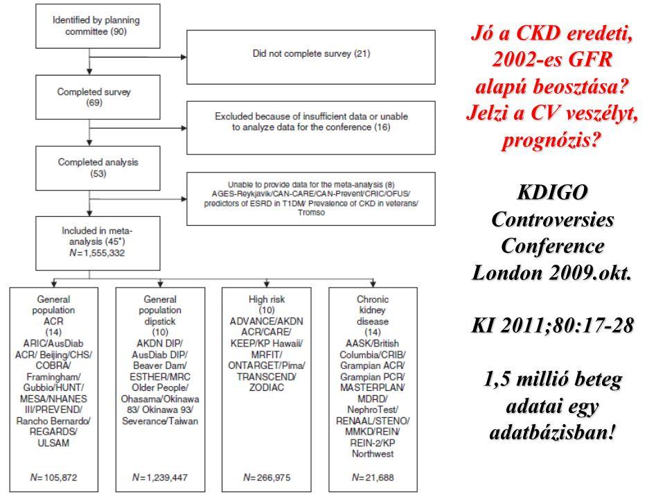 Jó a CKD eredeti, 2002-es GFR alapú beosztása? Jelzi a CV veszélyt, prognózis? KDIGO Controversies Conference London 2009.okt. KI 2011;80:17-28 1,5 mi