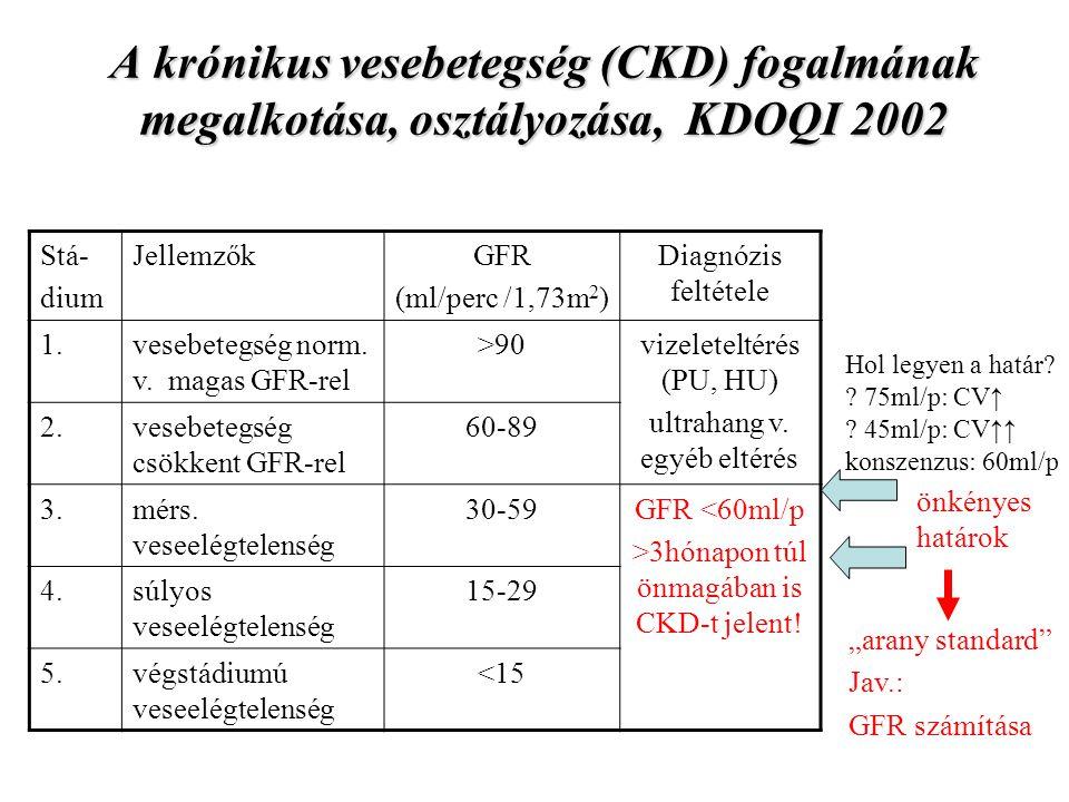 A számított GFR (eGFR) szűrésre alkalmas módszer tükrözi a kor és nem befolyásoló hatását nem igényel vizeletgyűjtést nem igényel magasságmérést, felszínszámítást nem igényel testsúlymérést (MDRD) a rassz befolyásoló hatását is tükrözi (MDRD) adatok (kor, nem) a labor beutalón szerepelnek → a GFR-t a labor tudja számolni és közölni DE OEC 2005-től, MANET ajánlás 2006