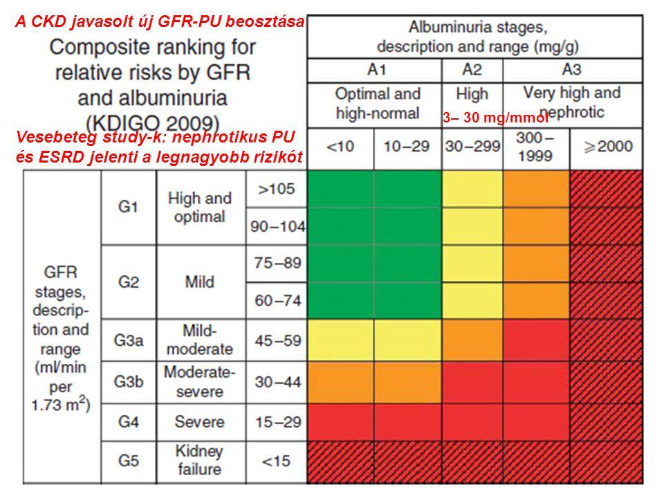 3– 30 mg/mmol A CKD javasolt új GFR-PU beosztása Vesebeteg study-k: nephrotikus PU és ESRD jelenti a legnagyobb rizikót