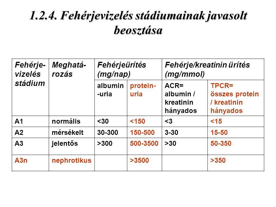 1.2.4. Fehérjevizelés stádiumainak javasolt beosztása Fehérje- vizelés stádium Meghatá- rozás Fehérjeürítés (mg/nap) Fehérje/kreatinin ürítés (mg/mmol