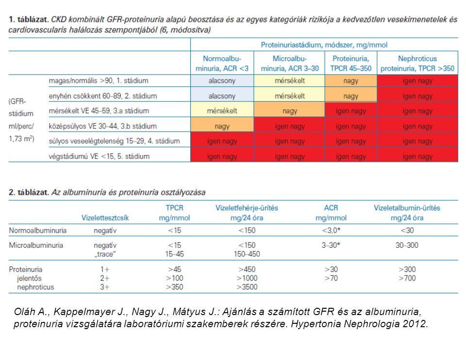 Oláh A., Kappelmayer J., Nagy J., Mátyus J.: Ajánlás a számított GFR és az albuminuria, proteinuria vizsgálatára laboratóriumi szakemberek részére. Hy