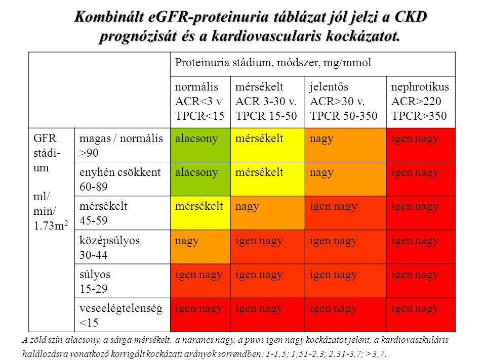 Proteinuria stádium, módszer, mg/mmol normális ACR<3 v TPCR<15 mérsékelt ACR 3-30 v. TPCR 15-50 jelentős ACR>30 v. TPCR 50-350 nephrotikus ACR>220 TPC