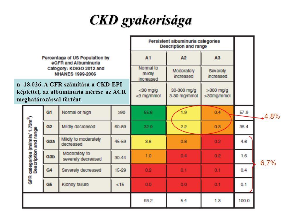 n=18.026. A GFR számítása a CKD-EPI képlettel, az albuminuria mérése az ACR meghatározással történt CKD gyakorisága 6,7% 4,8%