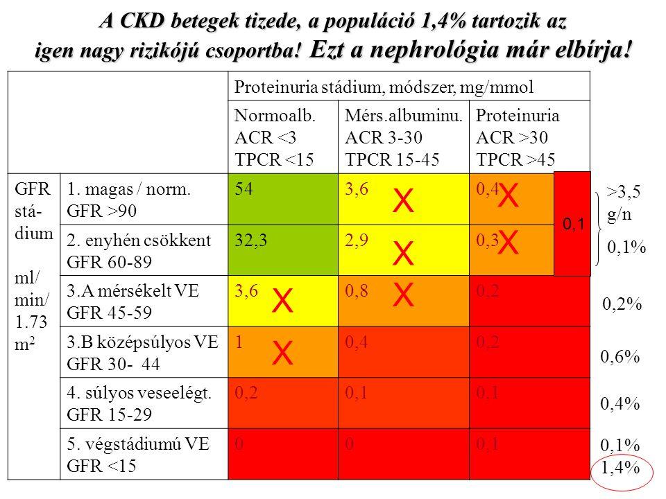 Proteinuria stádium, módszer, mg/mmol Normoalb. ACR <3 TPCR <15 Mérs.albuminu. ACR 3-30 TPCR 15-45 Proteinuria ACR >30 TPCR >45 GFR stá- dium ml/ min/