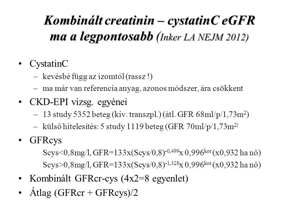 A GFRcys nem jobb mint a GFRcr (a nem-GFR függő tényezők mértéke hasonló) A mért és számított GFR-ek átlagos eltérése a három képlet esetében egyforma (3,5-4ml/p/1,73m 2 ), azonban a kombinált GFRcr-cys pontosabb mint az önálló GFRcr vagy GFRcys (30% nagyobb eltérések aránya 8,5% vs.