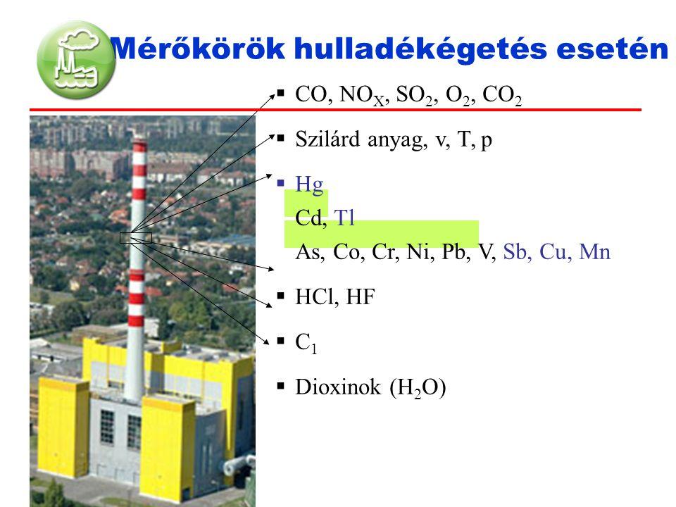 Mérőkörök hulladékégetés esetén  CO, NO X, SO 2, O 2, CO 2  Szilárd anyag, v, T, p  Hg Cd, Tl As, Co, Cr, Ni, Pb, V, Sb, Cu, Mn  HCl, HF  C 1  D