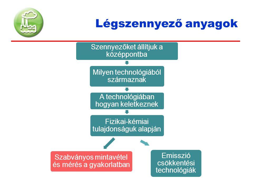 Légszennyező anyagok Szennyezőket állítjuk a középpontba Milyen technológiából származnak A technológiában hogyan keletkeznek Fizikai-kémiai tulajdons