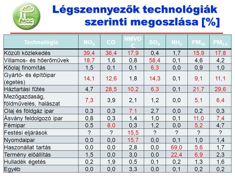 TechnológiaNO X CO NMVO C SO X NH 3 PM 10 PM 2.5 Közúti közlekedés39,436,417,90,41,715,917,8 Villamos- és hőerőművek18,71,60,858,40,14,64,2 Kőolaj fin