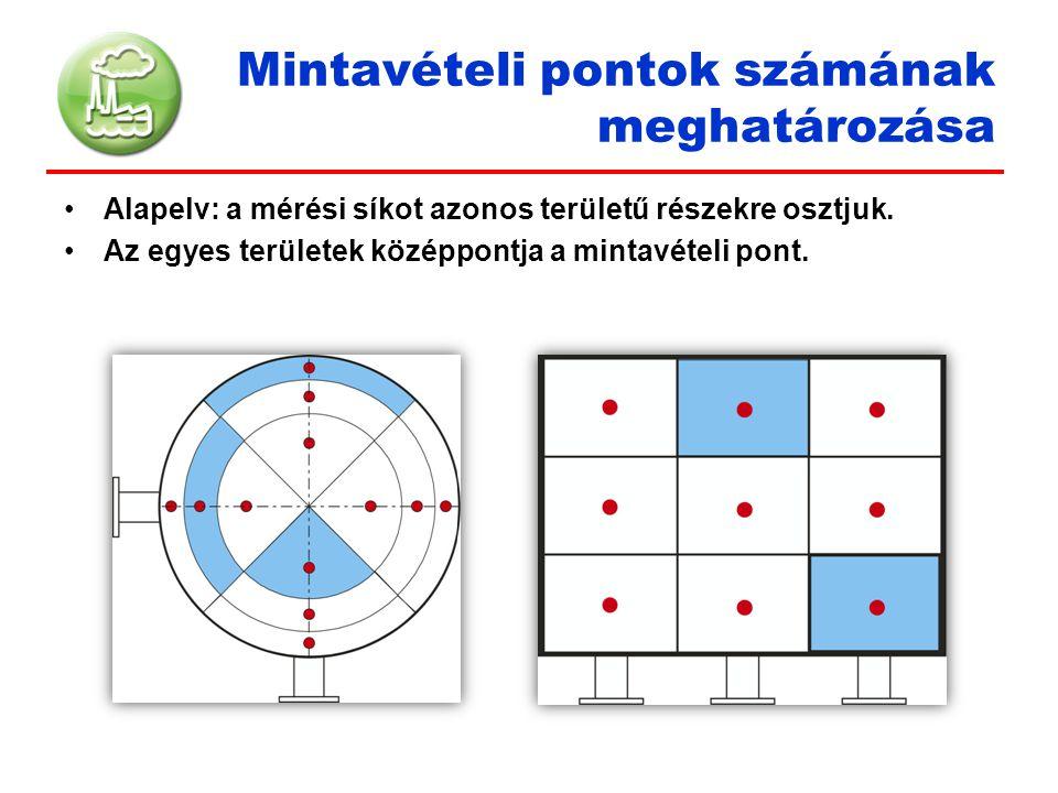 Mintavételi pontok számának meghatározása Alapelv: a mérési síkot azonos területű részekre osztjuk. Az egyes területek középpontja a mintavételi pont.
