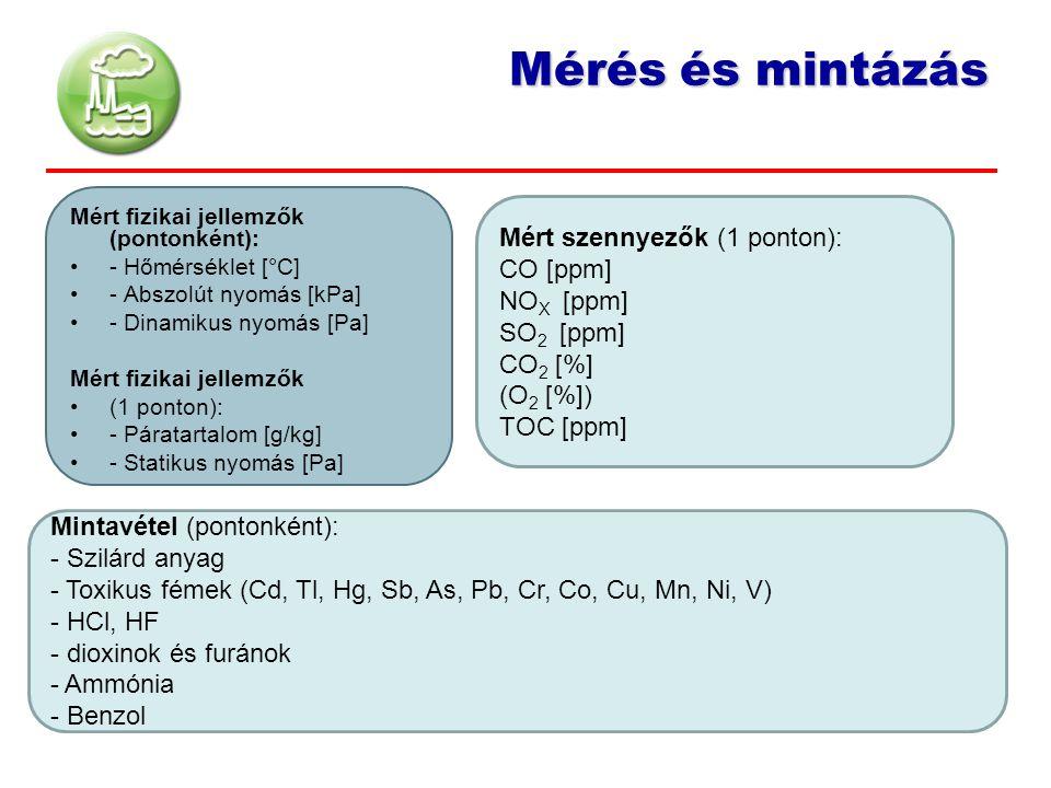 Mérés és mintázás Mért fizikai jellemzők (pontonként): - Hőmérséklet [°C] - Abszolút nyomás [kPa] - Dinamikus nyomás [Pa] Mért fizikai jellemzők (1 po