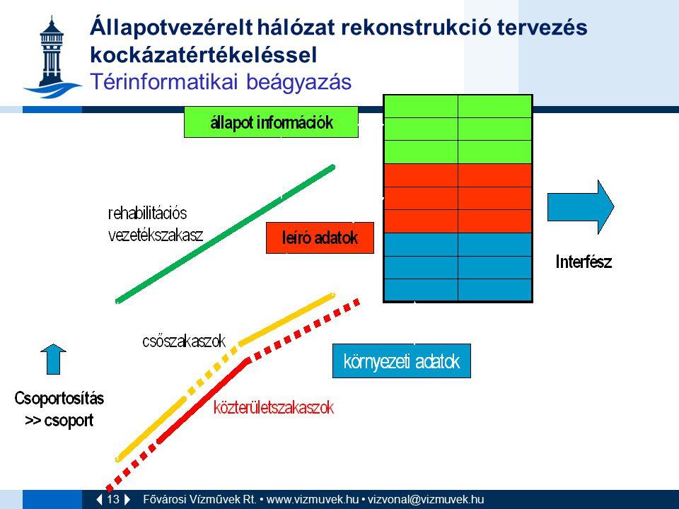 13 Fővárosi Vízművek Rt. www.vizmuvek.hu vizvonal@vizmuvek.hu Állapotvezérelt hálózat rekonstrukció tervezés kockázatértékeléssel Térinformatikai beág