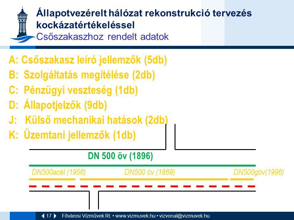17 Fővárosi Vízművek Rt. www.vizmuvek.hu vizvonal@vizmuvek.hu Állapotvezérelt hálózat rekonstrukció tervezés kockázatértékeléssel Csőszakaszhoz rendel