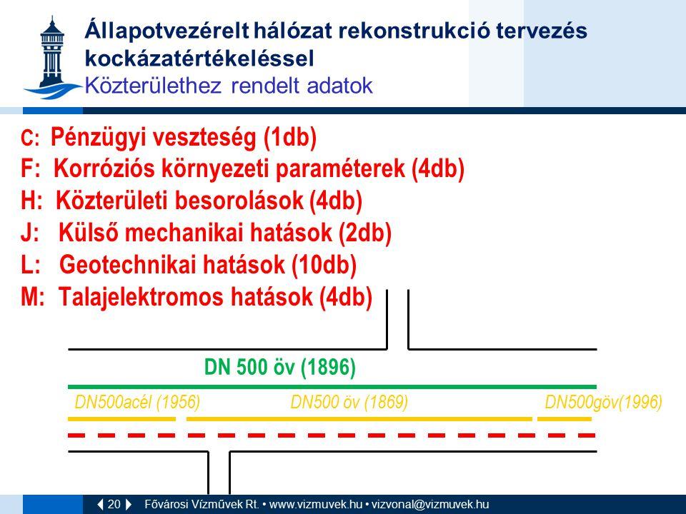 20 Fővárosi Vízművek Rt. www.vizmuvek.hu vizvonal@vizmuvek.hu Állapotvezérelt hálózat rekonstrukció tervezés kockázatértékeléssel Közterülethez rendel