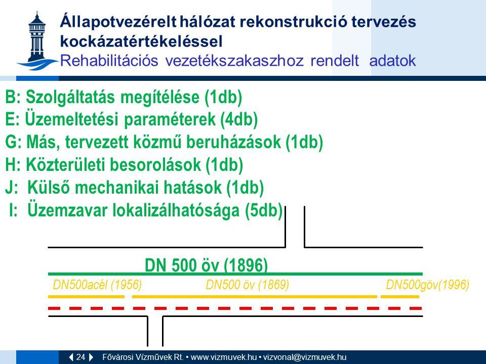 24 Fővárosi Vízművek Rt. www.vizmuvek.hu vizvonal@vizmuvek.hu Állapotvezérelt hálózat rekonstrukció tervezés kockázatértékeléssel Rehabilitációs vezet