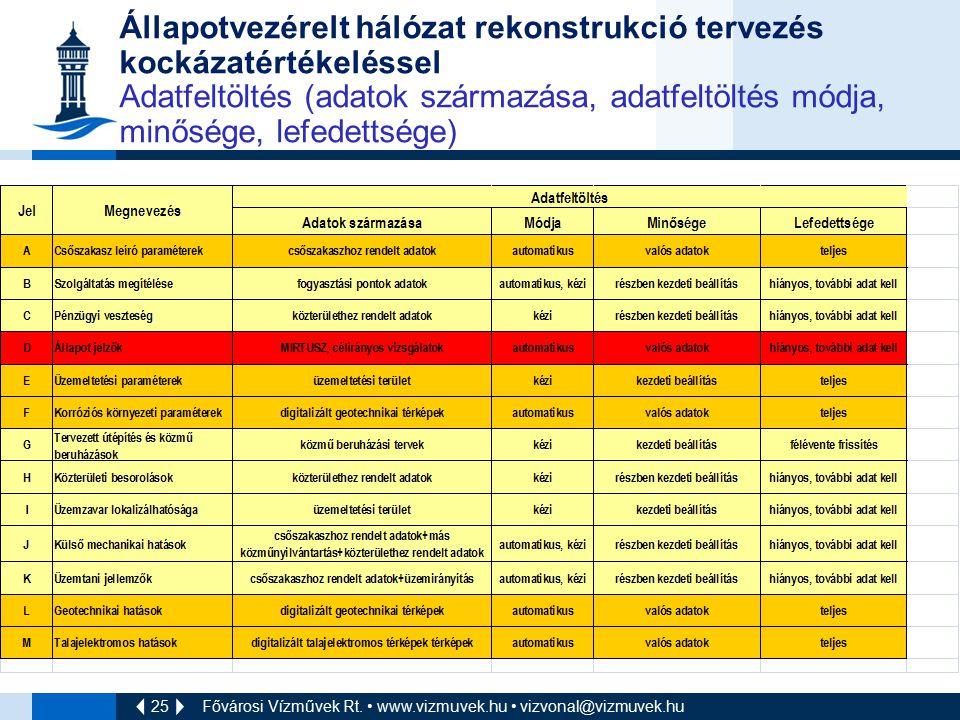 25 Fővárosi Vízművek Rt. www.vizmuvek.hu vizvonal@vizmuvek.hu Állapotvezérelt hálózat rekonstrukció tervezés kockázatértékeléssel Adatfeltöltés (adato