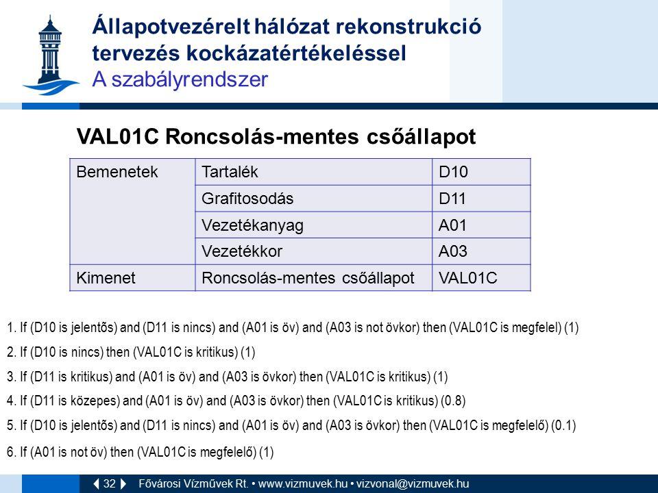 32 Fővárosi Vízművek Rt. www.vizmuvek.hu vizvonal@vizmuvek.hu Állapotvezérelt hálózat rekonstrukció tervezés kockázatértékeléssel A szabályrendszer VA