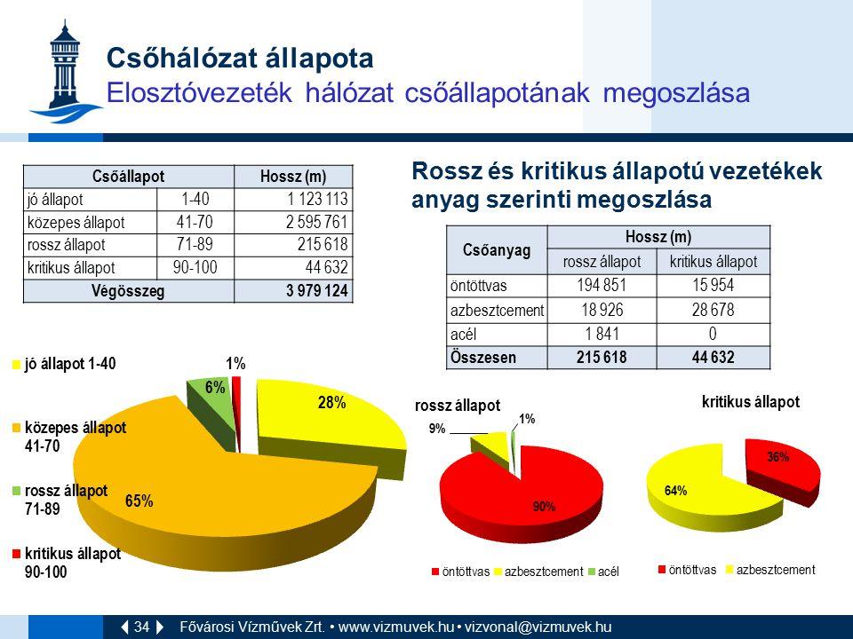 34 Csőhálózat állapota Elosztóvezeték hálózat csőállapotának megoszlása CsőállapotHossz (m) jó állapot1-401 123 113 közepes állapot41-702 595 761 ross