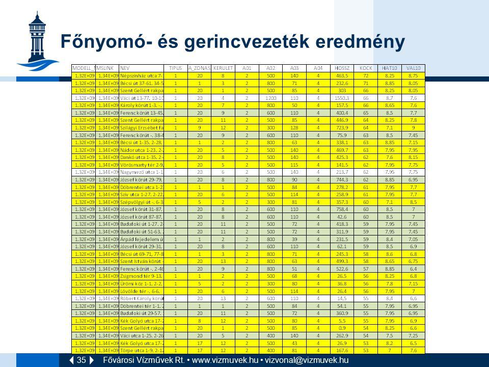 35 Főnyomó- és gerincvezeték eredmény Fővárosi Vízművek Rt. www.vizmuvek.hu vizvonal@vizmuvek.hu