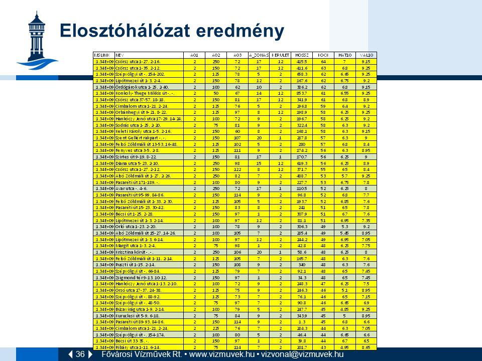 36 Elosztóhálózat eredmény Fővárosi Vízművek Rt. www.vizmuvek.hu vizvonal@vizmuvek.hu
