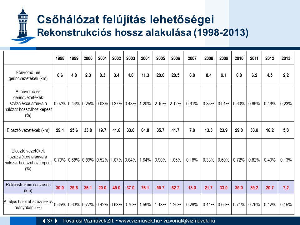 37 Csőhálózat felújítás lehetőségei Rekonstrukciós hossz alakulása (1998-2013) 1998199920002001200220032004200520062007200820092010201120122013 Főnyom