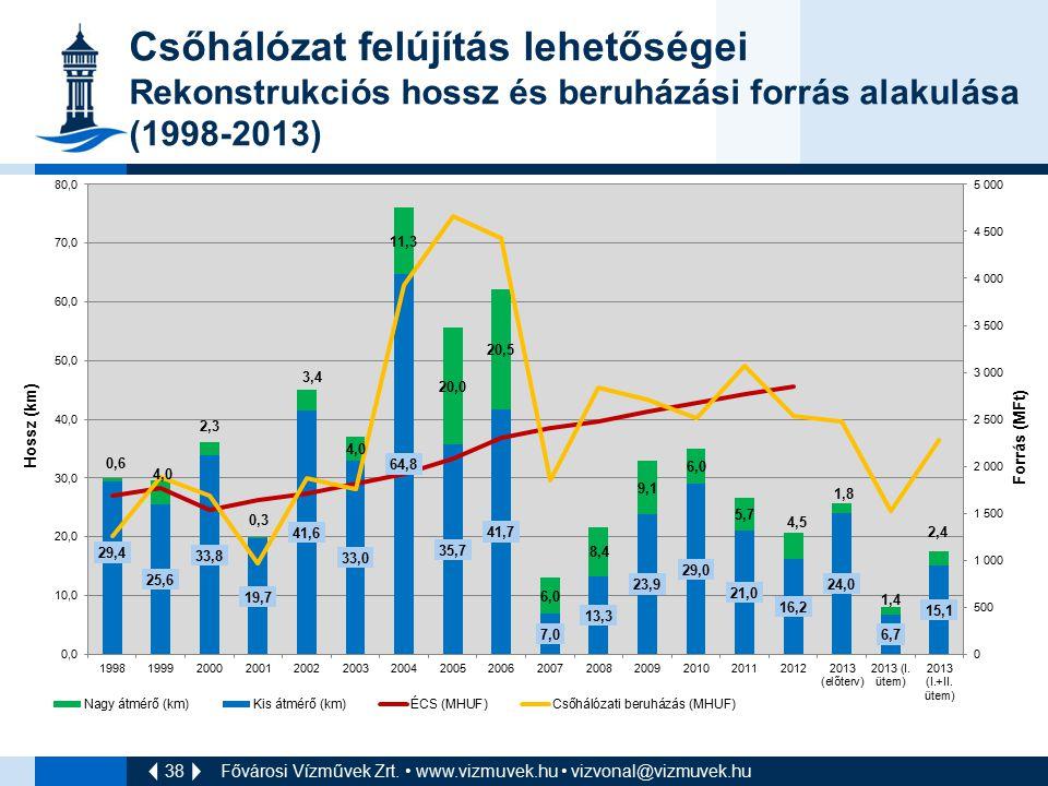 38 Csőhálózat felújítás lehetőségei Rekonstrukciós hossz és beruházási forrás alakulása (1998-2013) Fővárosi Vízművek Zrt. www.vizmuvek.hu vizvonal@vi