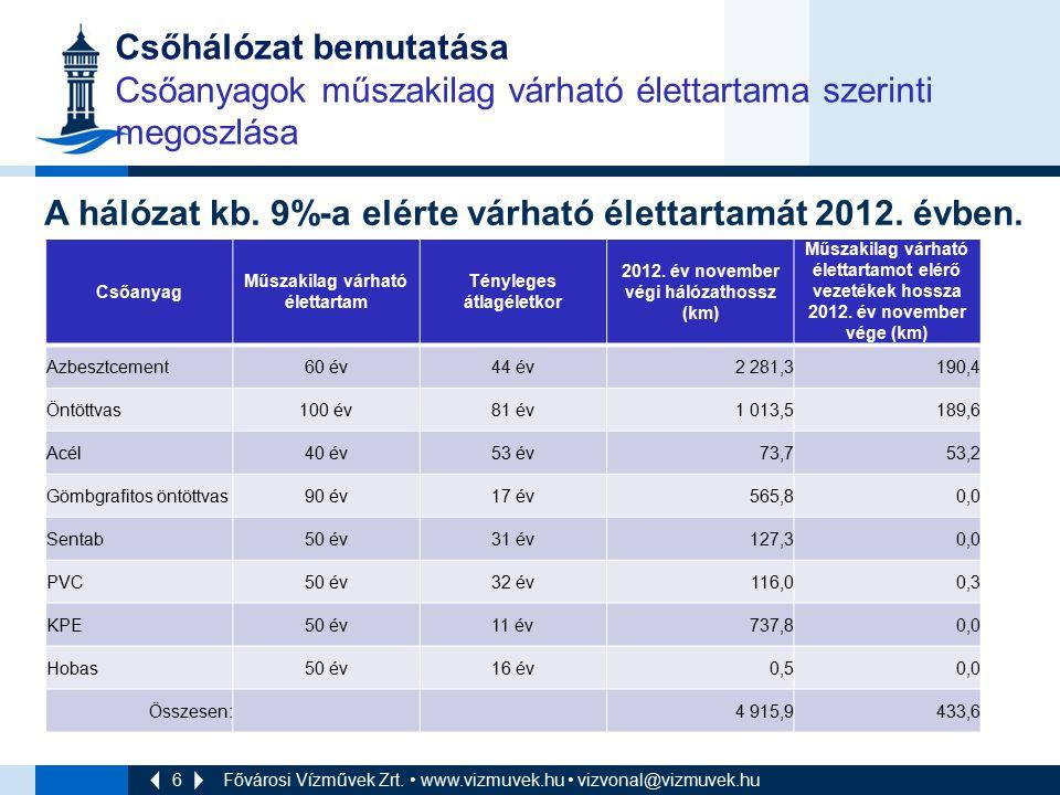 6 Csőhálózat bemutatása Csőanyagok műszakilag várható élettartama szerinti megoszlása A hálózat kb. 9%-a elérte várható élettartamát 2012. évben. Csőa