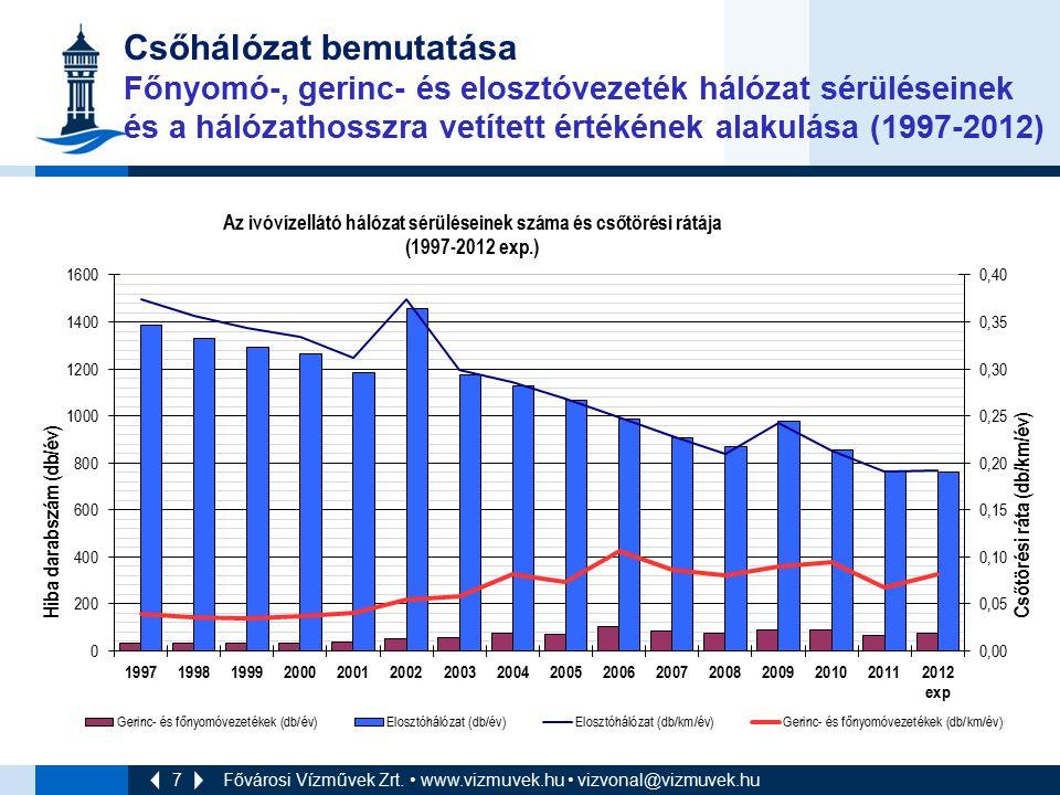 7 Csőhálózat bemutatása Főnyomó-, gerinc- és elosztóvezeték hálózat sérüléseinek és a hálózathosszra vetített értékének alakulása (1997-2012) Fővárosi