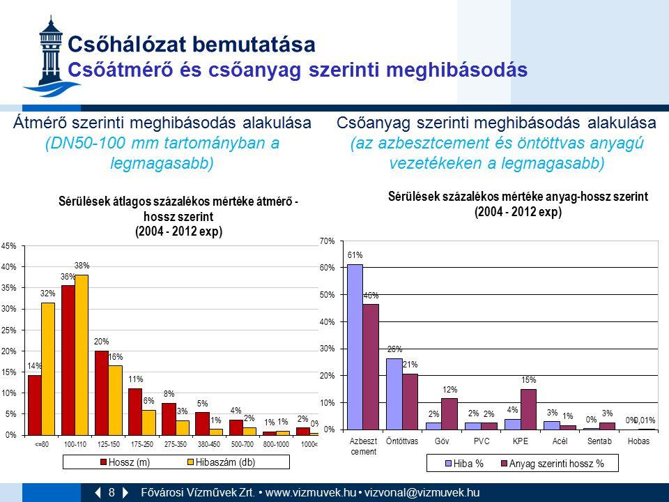 8 Csőhálózat bemutatása Csőátmérő és csőanyag szerinti meghibásodás Átmérő szerinti meghibásodás alakulása (DN50-100 mm tartományban a legmagasabb) Cs