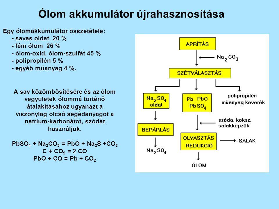 Ólom akkumulátor újrahasznosítása Egy ólomakkumulátor összetétele: - savas oldat 20 % - fém ólom 26 % - ólom-oxid, ólom-szulfát 45 % - polipropilén 5 % - egyéb műanyag 4 %.